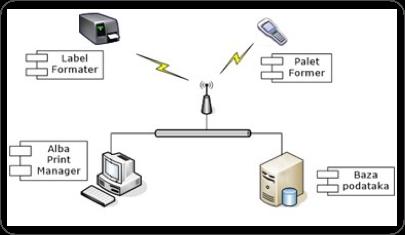 Obeležavanje i praćenje proizvoda HW/SW rešenje