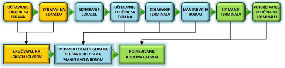 Upravljanje magacinom - dijagram toka